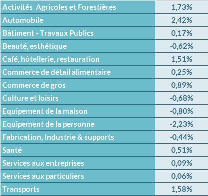 Évolution de l'activité de la TPE par secteur d'activité  en 2018