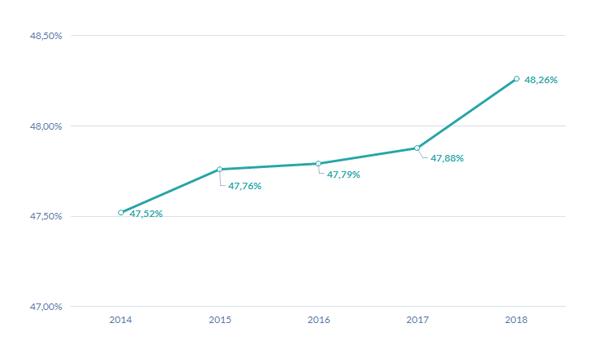 Évolution de la rentabilité sur 5 ans