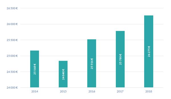 Rémunération des dirigeants sur 5 ans tous secteurs en Nouvelle-Aquitaine