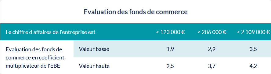 evaluation fonds de commerce